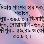 কুমিল্লা শিক্ষা বোর্ডে পাশের হারে ৬ জেলার মধ্যে কুমিল্লা শীর্ষে, সর্বনিম্নে ফেনি