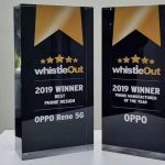 'সেরা ফোন ডিজাইন' এবং 'সেরা ফোন নির্মাতা' হিসেবে 'হুইসেল-আউট অ্যাওয়ার্ড ২০১৯' জিতে নিলো অপো