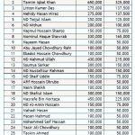করোনায় আক্রান্তদের জন্য ৩০ লাখ টাকা অনুদান দিলো বাংলাদেশের ক্রিকেটাররা